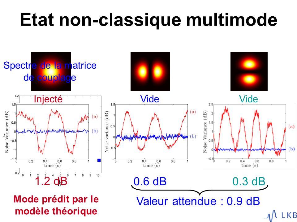 Etat non-classique multimode 1.2 dB 0.6 dB0.3 dB InjectéVide Valeur attendue : 0.9 dB Spectre de la matrice de couplage Mode prédit par le modèle théo