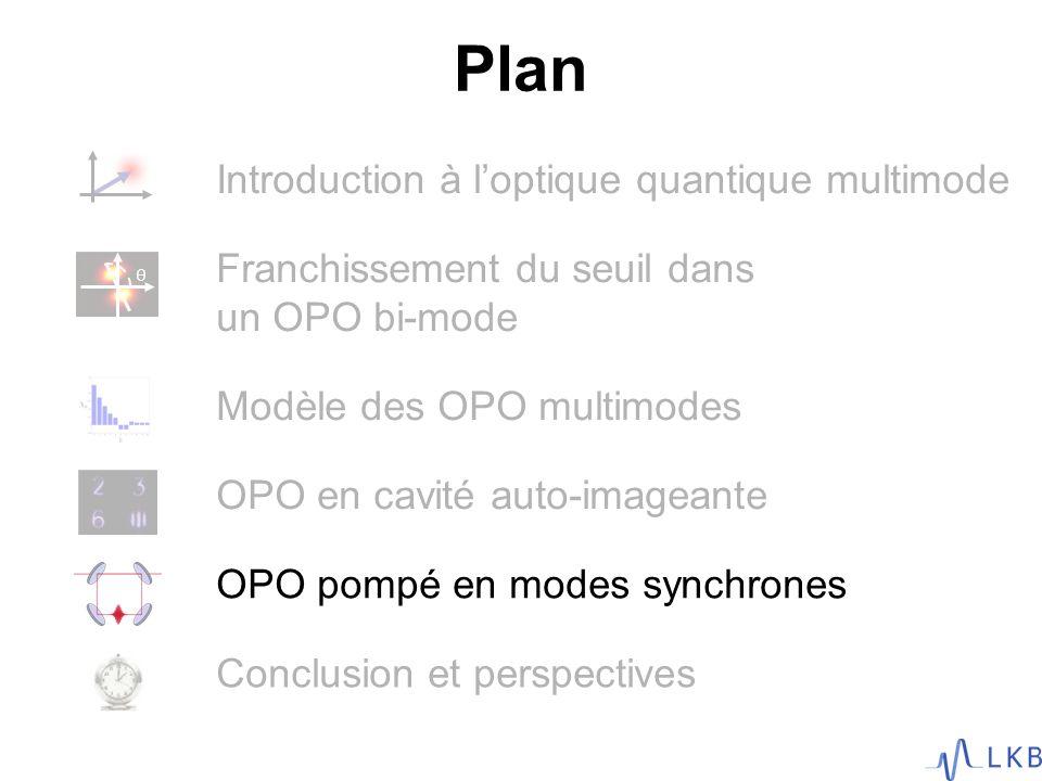 Conclusion et perspectives Plan Introduction à loptique quantique multimode Franchissement du seuil dans un OPO bi-mode Modèle des OPO multimodes OPO