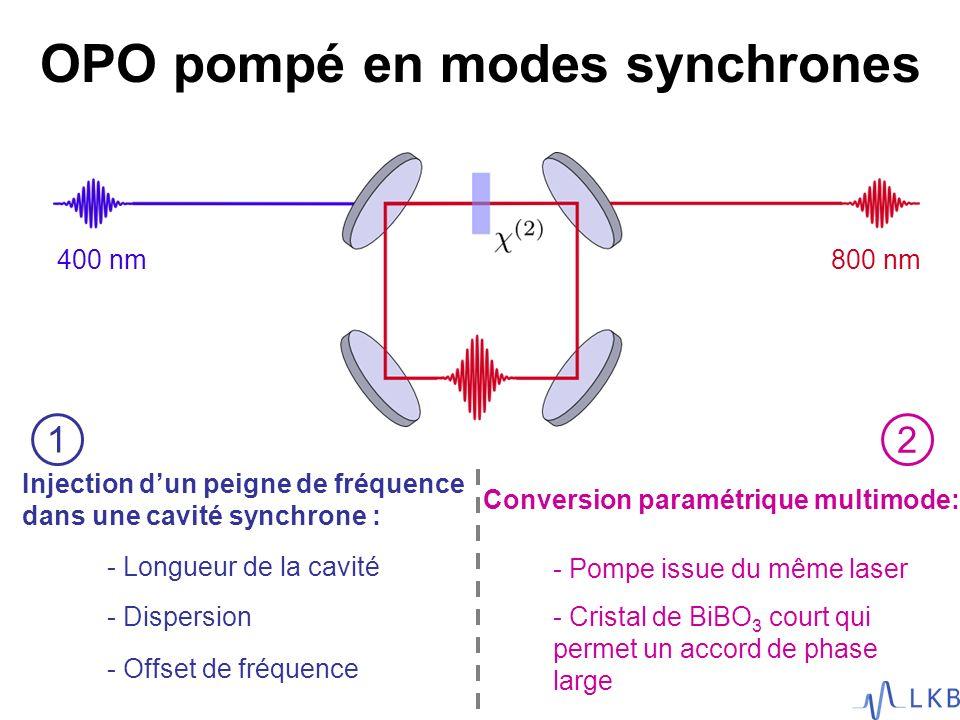 Injection dun peigne de fréquence dans une cavité synchrone : - Longueur de la cavité - Dispersion - Offset de fréquence Conversion paramétrique multi