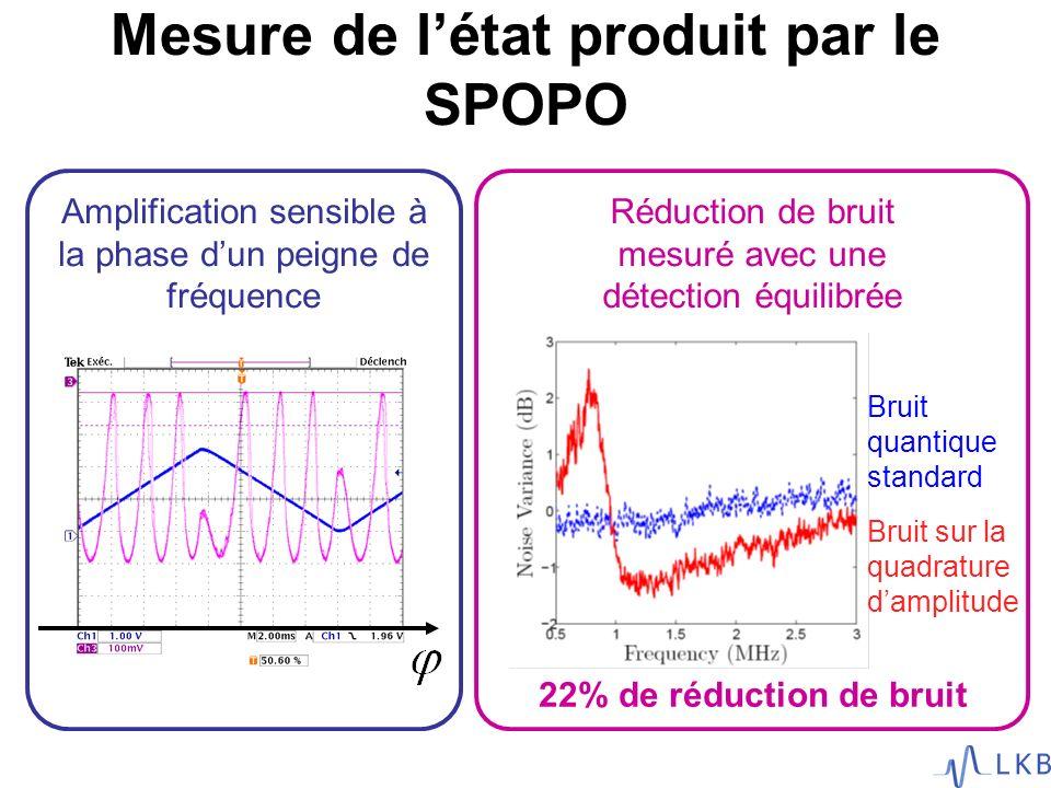 Mesure de létat produit par le SPOPO Amplification sensible à la phase dun peigne de fréquence Réduction de bruit mesuré avec une détection équilibrée