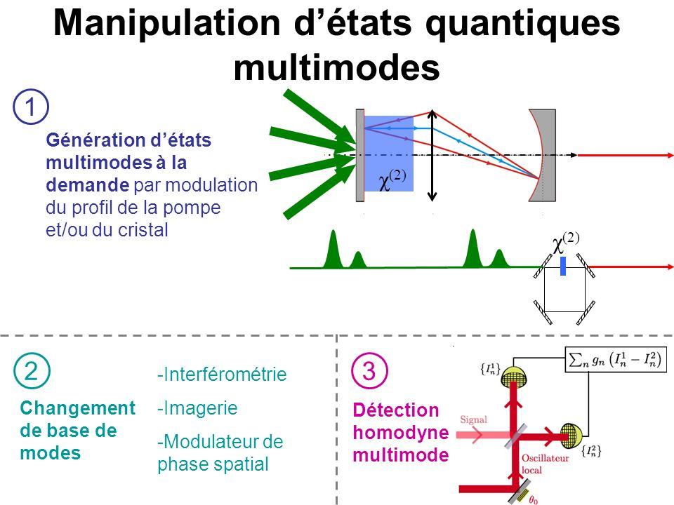 Manipulation détats quantiques multimodes χ (2) Génération détats multimodes à la demande par modulation du profil de la pompe et/ou du cristal Détect
