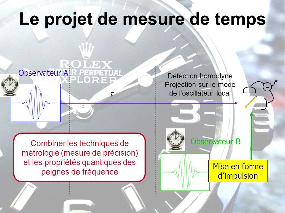 Le projet de mesure de temps Observateur A Observateur B - Mise en forme dimpulsion Détection homodyne Projection sur le mode de loscillateur local Co