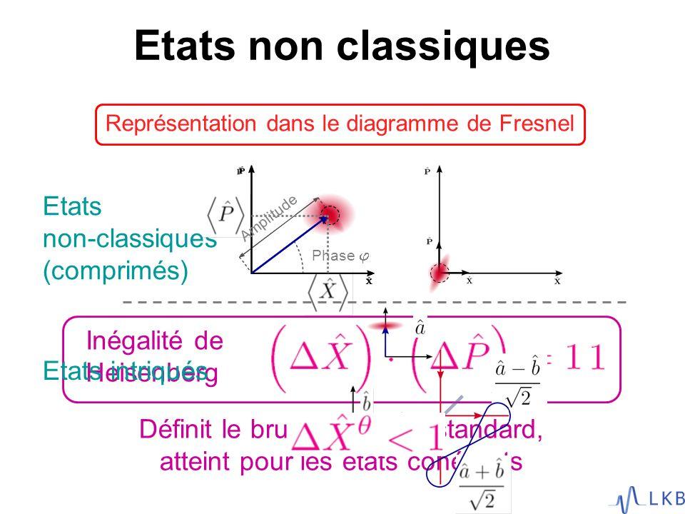Etats non-classiques (comprimés) Etats non classiques Représentation dans le diagramme de Fresnel Inégalité de Heisenberg Amplitude Phase Définit le b