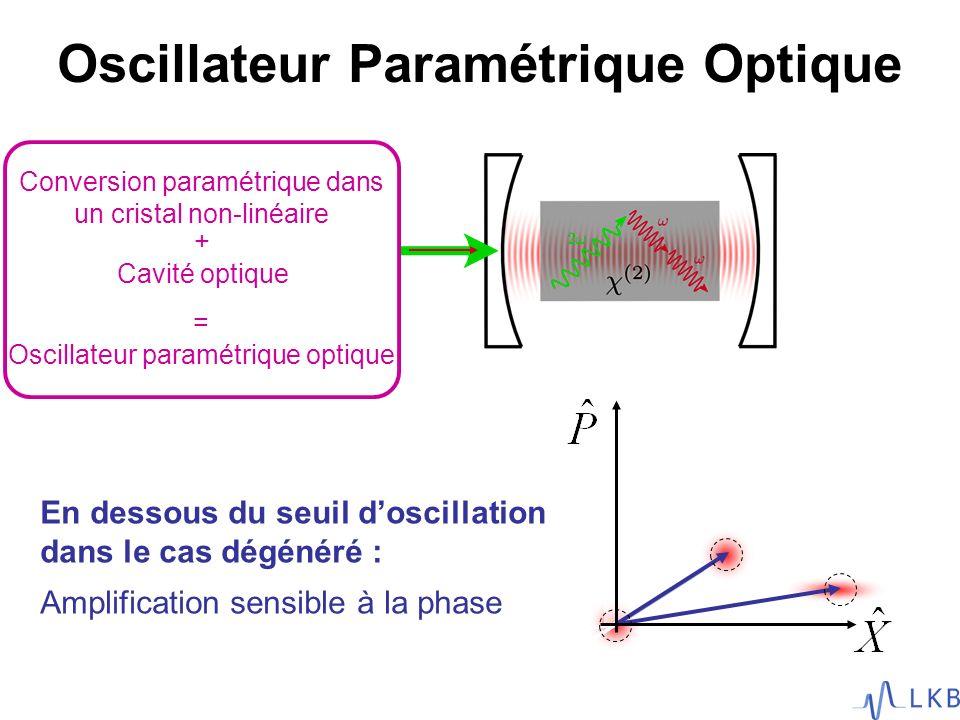 Oscillateur Paramétrique Optique En dessous du seuil doscillation dans le cas dégénéré : Amplification sensible à la phase Conversion paramétrique dan
