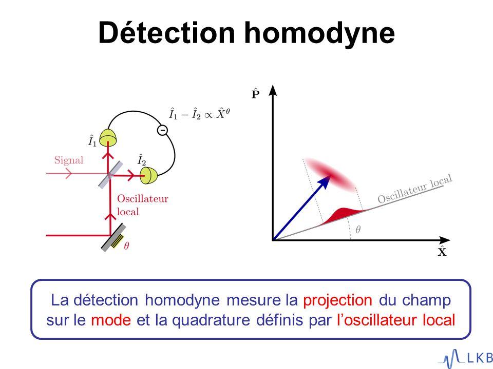 Injection dun peigne de fréquence dans une cavité synchrone : - Longueur de la cavité - Dispersion - Offset de fréquence Conversion paramétrique multimode: - Pompe issue du même laser - Cristal de BiBO 3 court qui permet un accord de phase large 1 2 400 nm800 nm