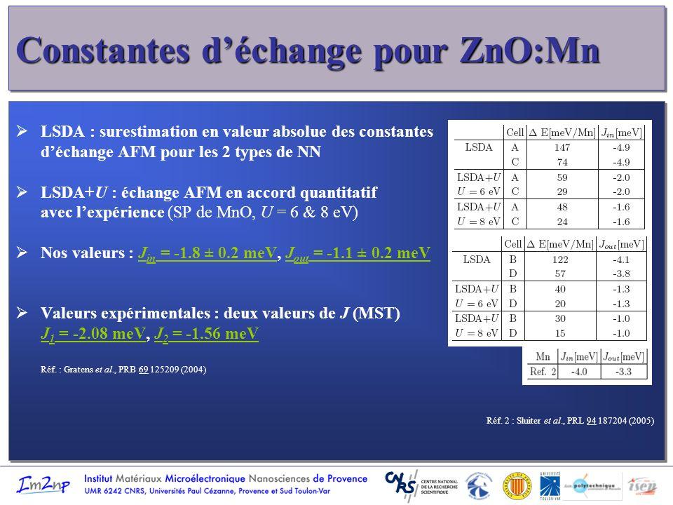 Constantes déchange pour ZnO:Mn LSDA : surestimation en valeur absolue des constantes déchange AFM pour les 2 types de NN LSDA+U : échange AFM en acco