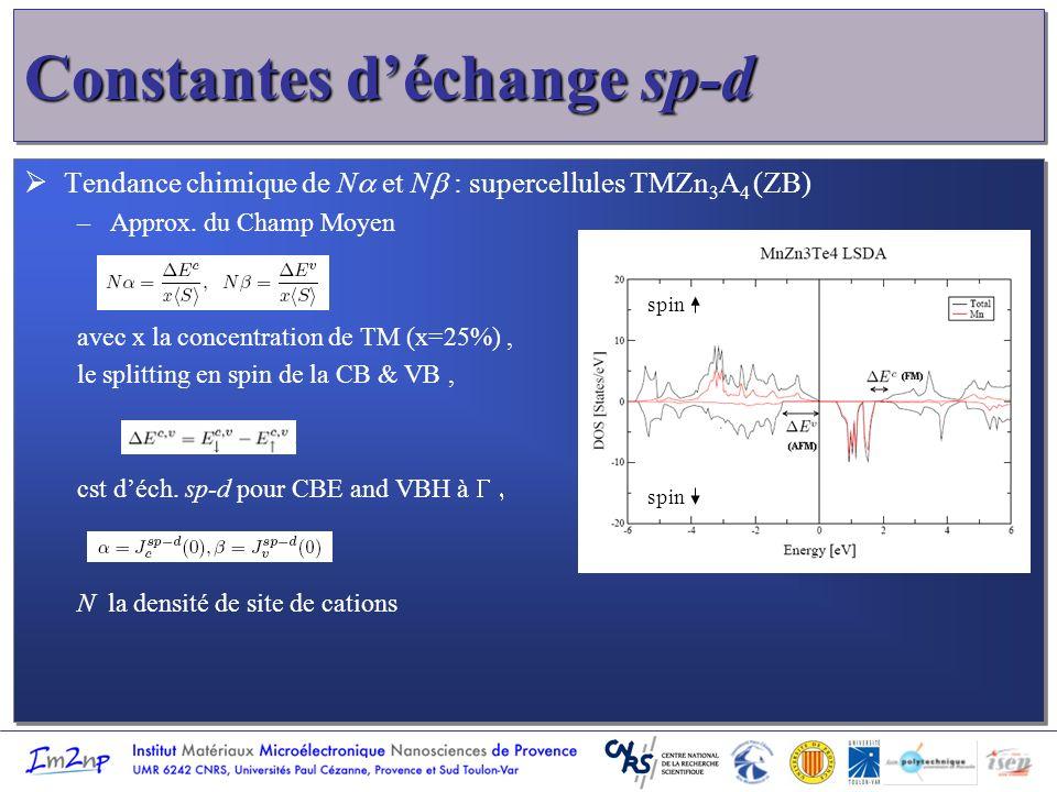 Constantes déchange sp-d Tendance chimique de N et N : supercellules TMZn 3 A 4 (ZB) –Approx. du Champ Moyen avec x la concentration de TM (x=25%), le