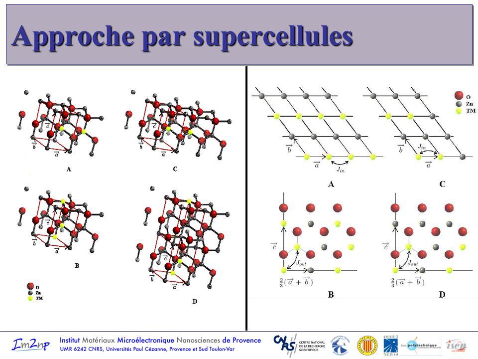 Lacunes dans les SC II-VI : Modèle analytique Modèle du cluster moléculaire - Orbitales moléculaires sp 3 : i (i=1..4) - Hamiltonien : Théorie des groupes : SALC de i - Etats monoélectroniques : Représentations A 1 et T 2 - Etats polyélectroniques : groupe produit direct Modèle du cluster moléculaire - Orbitales moléculaires sp 3 : i (i=1..4) - Hamiltonien : Théorie des groupes : SALC de i - Etats monoélectroniques : Représentations A 1 et T 2 - Etats polyélectroniques : groupe produit direct