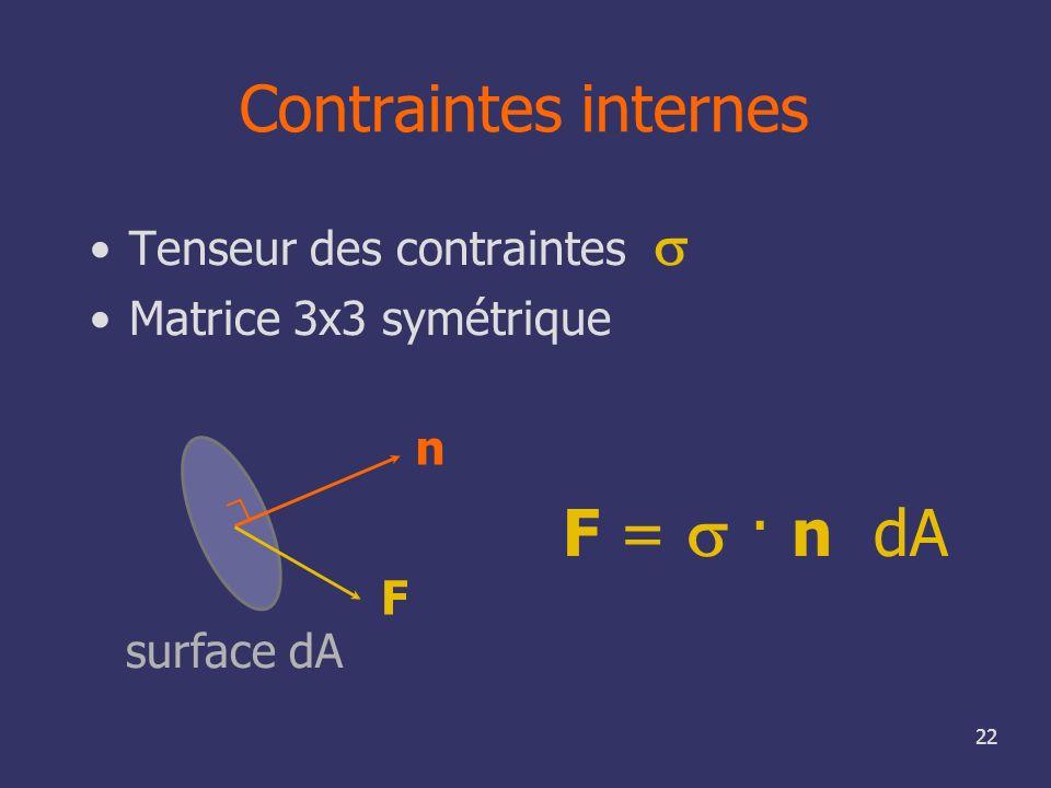 22 Contraintes internes Tenseur des contraintes Matrice 3x3 symétrique n F F = · n dA surface dA