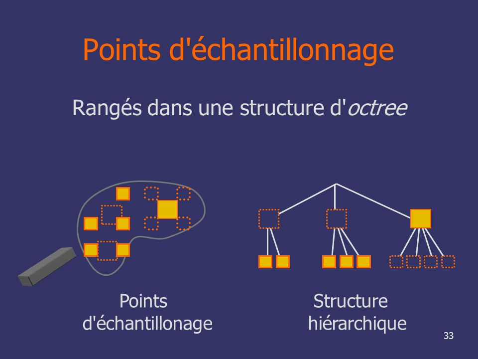 33 Points d'échantillonnage Rangés dans une structure d'octree Points Structure d'échantillonage hiérarchique