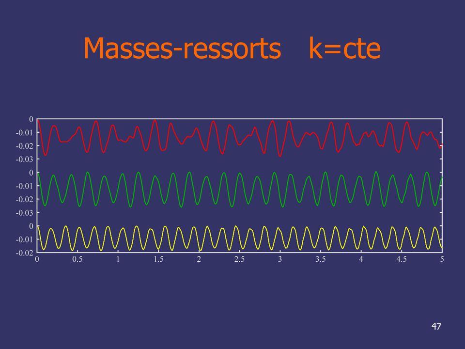 47 Masses-ressorts k=cte