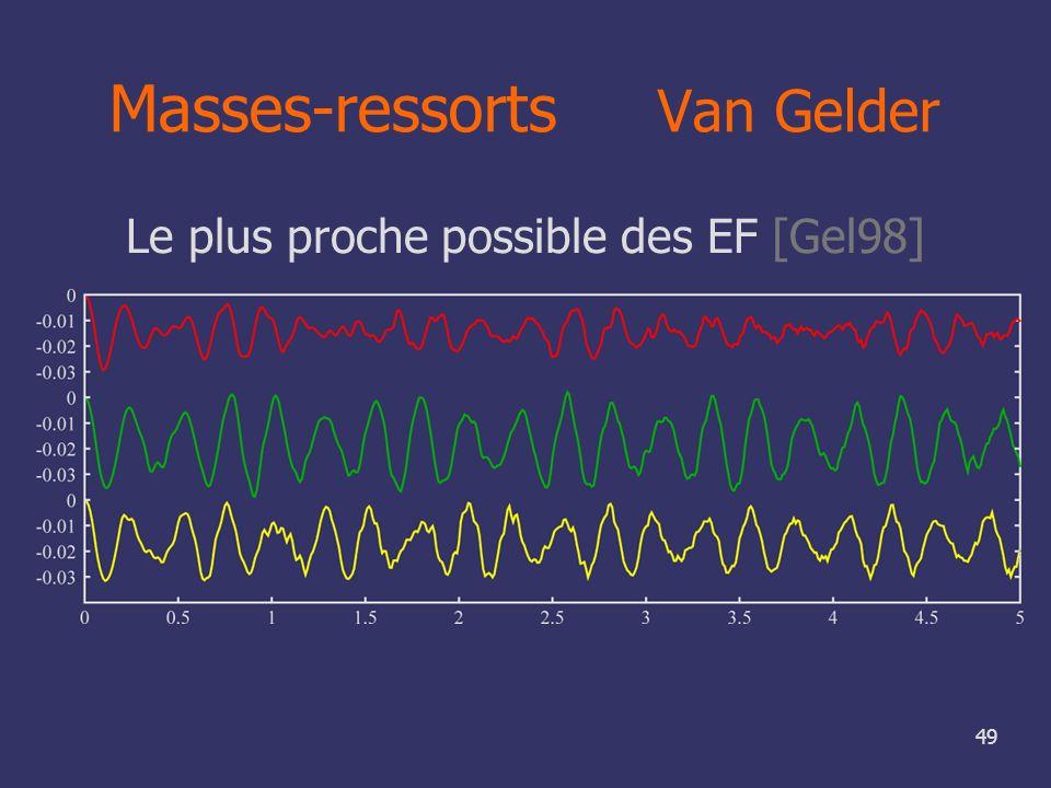 49 Masses-ressorts Van Gelder Le plus proche possible des EF [Gel98]