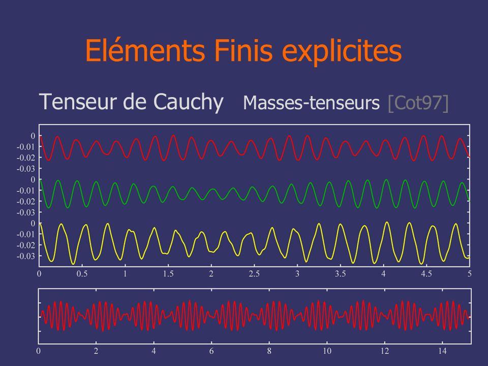 50 Eléments Finis explicites Tenseur de Cauchy Masses-tenseurs [Cot97]