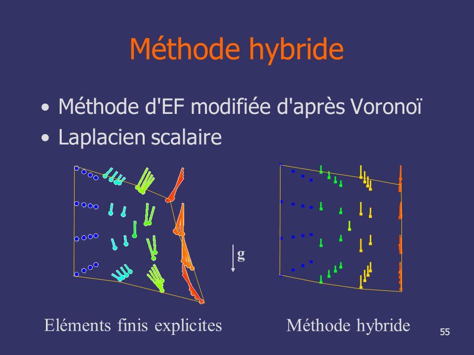 55 Méthode hybride Méthode d'EF modifiée d'après Voronoï Laplacien scalaire g Eléments finis explicites Méthode hybride
