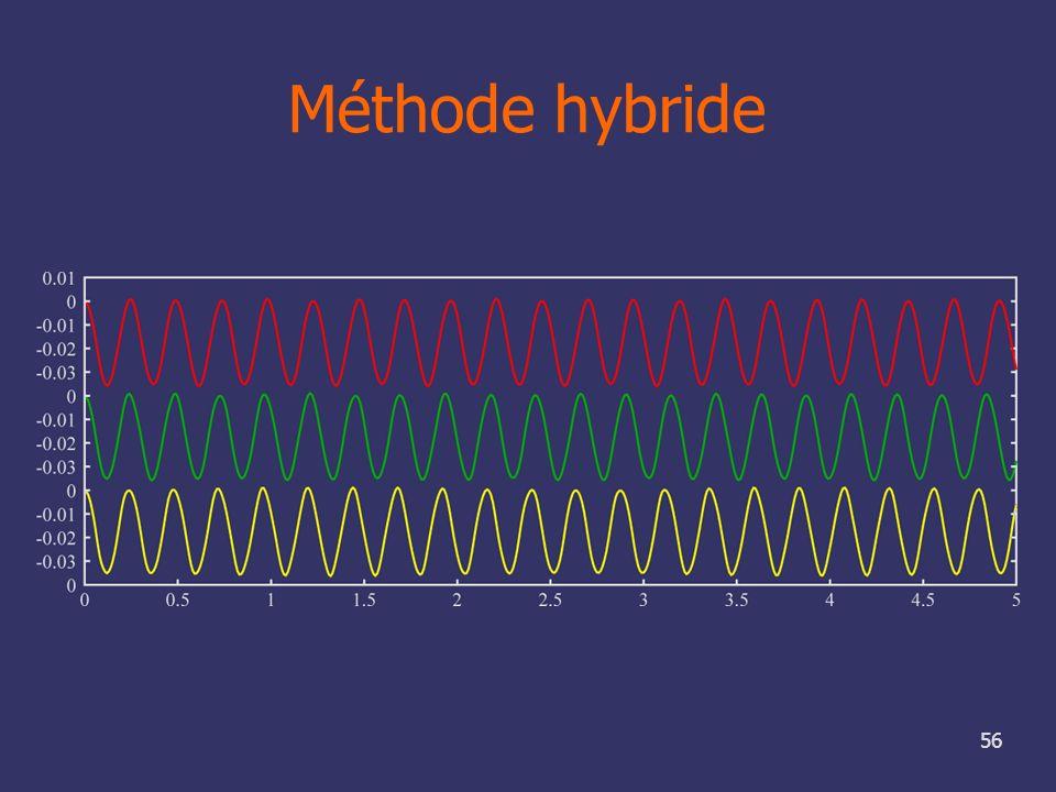 56 Méthode hybride