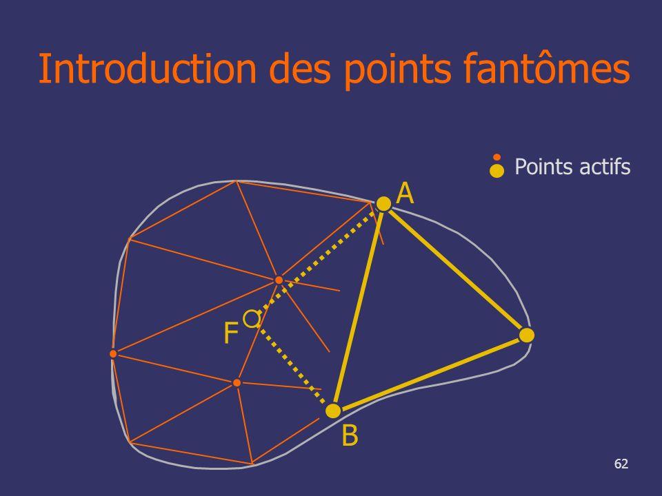 62 F B A Points actifs Introduction des points fantômes