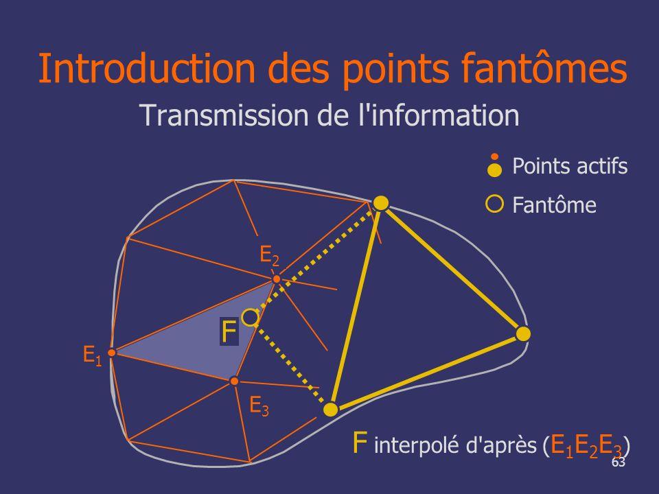 63 F interpolé d'après ( E 1 E 2 E 3 ) F E1E1 E3E3 E2E2 Transmission de l'information Points actifs Fantôme Introduction des points fantômes