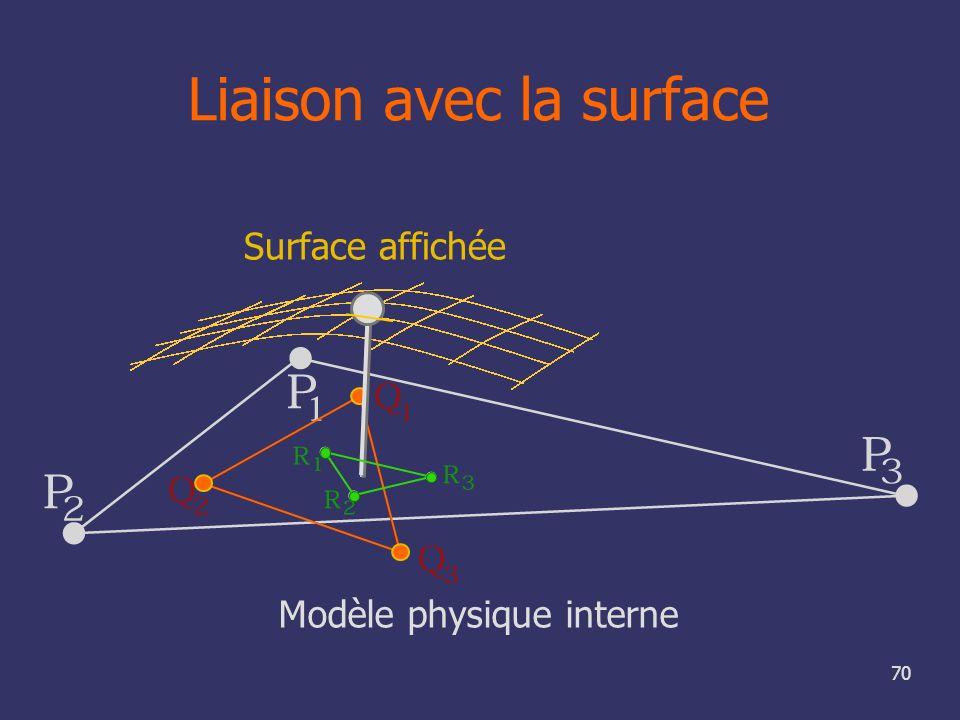 70 Liaison avec la surface Modèle physique interne Surface affichée