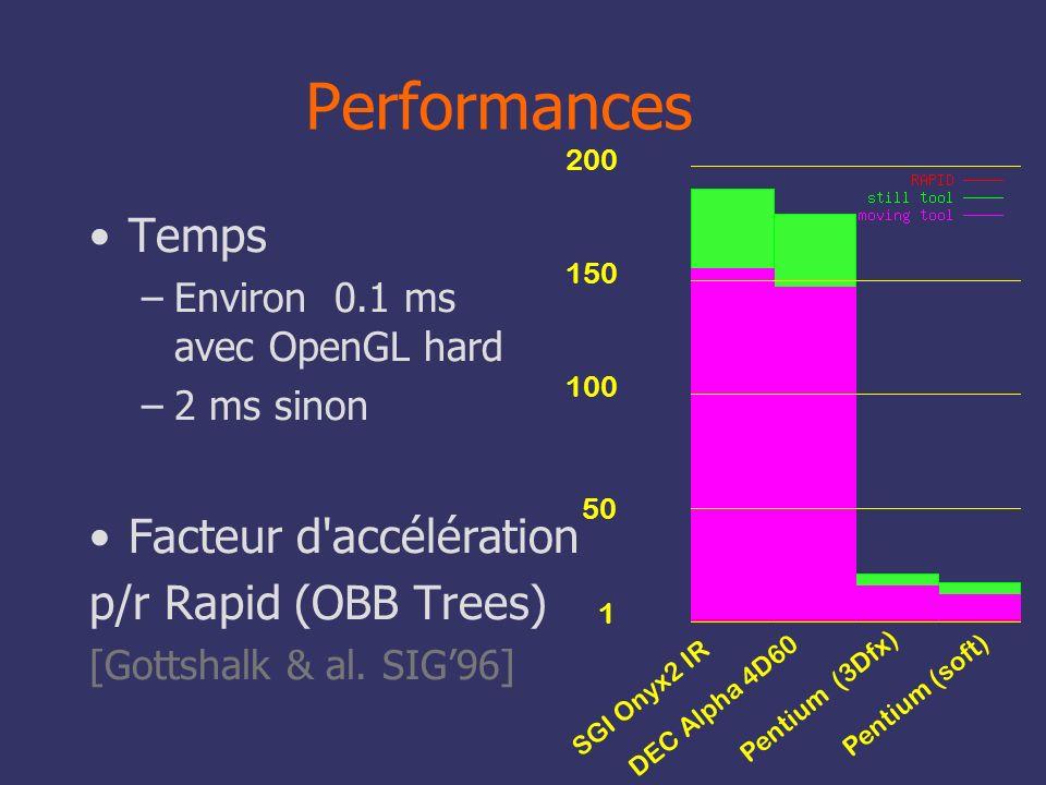 83 1 50 100 150 200 Performances Temps –Environ 0.1 ms avec OpenGL hard –2 ms sinon Facteur d'accélération p/r Rapid (OBB Trees) [Gottshalk & al. SIG9