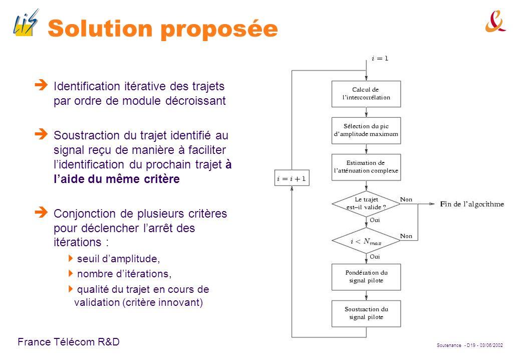Soutenance - D18 - 03/06/2002 France Télécom R&D Le Searcher idéal Module carré de lintercorrélation entre le signal reçu et le signal pilote régénéré