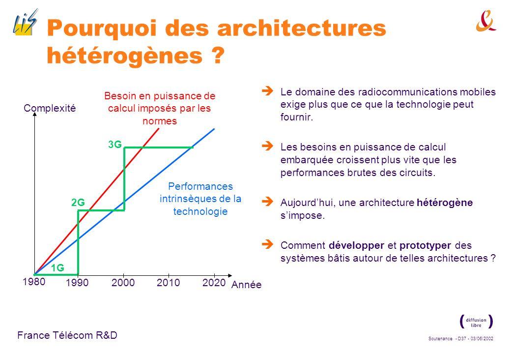 Soutenance - D36 - 03/06/2002 France Télécom R&D Plan de lexposé Contexte de la thèse : Activité du laboratoire DIH/OCF 1998 : impact de lUMTS sur les