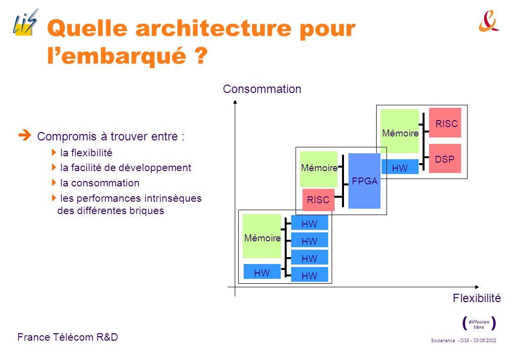 Soutenance - D37 - 03/06/2002 France Télécom R&D Pourquoi des architectures hétérogènes ? Le domaine des radiocommunications mobiles exige plus que ce