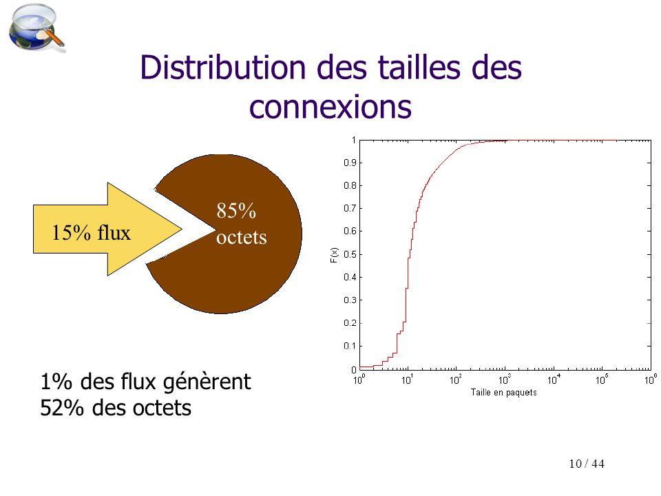 10 / 44 Distribution des tailles des connexions 85% octets 15% flux 85% octets 1% des flux génèrent 52% des octets