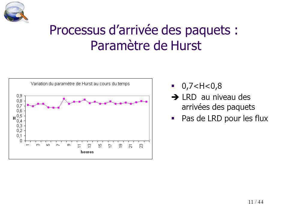 11 / 44 Processus darrivée des paquets : Paramètre de Hurst 0,7<H<0,8 LRD au niveau des arrivées des paquets Pas de LRD pour les flux