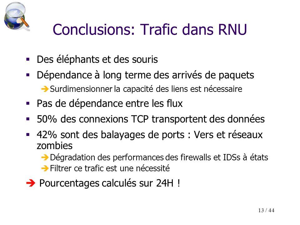 13 / 44 Conclusions: Trafic dans RNU Des éléphants et des souris Dépendance à long terme des arrivés de paquets Surdimensionner la capacité des liens