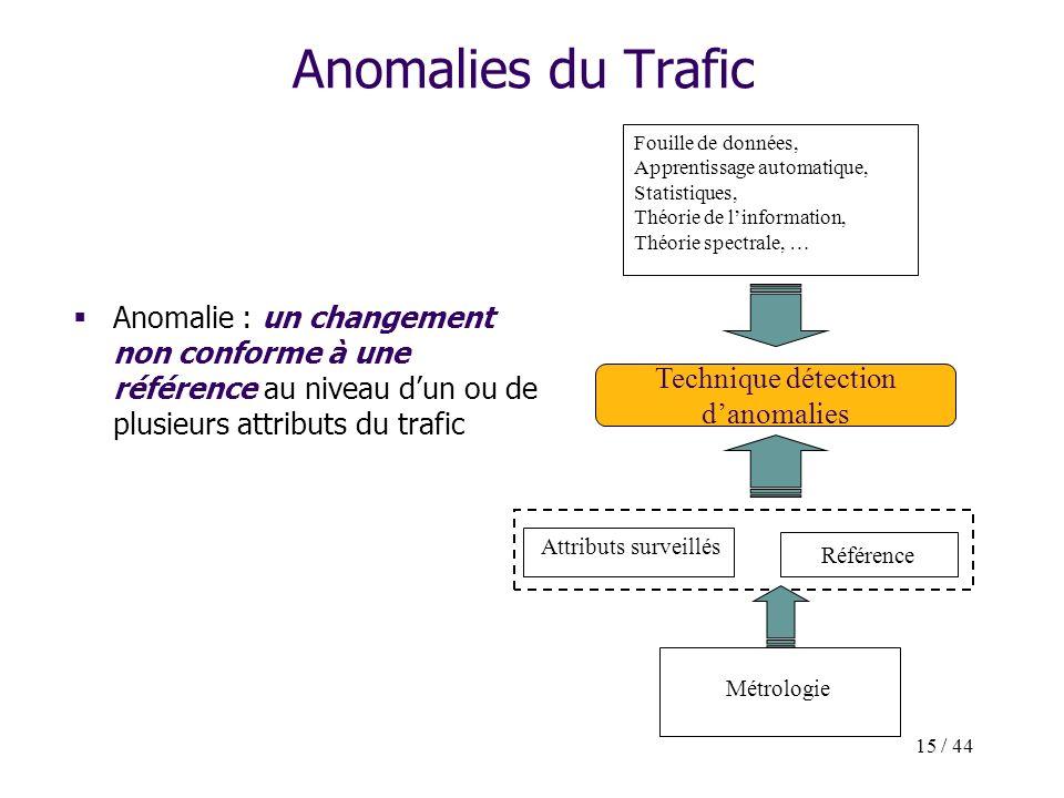 15 / 44 Anomalies du Trafic Anomalie : un changement non conforme à une référence au niveau dun ou de plusieurs attributs du trafic Technique détectio