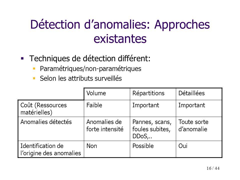 16 / 44 Détection danomalies: Approches existantes Techniques de détection différent: Paramétriques/non-paramétriques Selon les attributs surveillés V