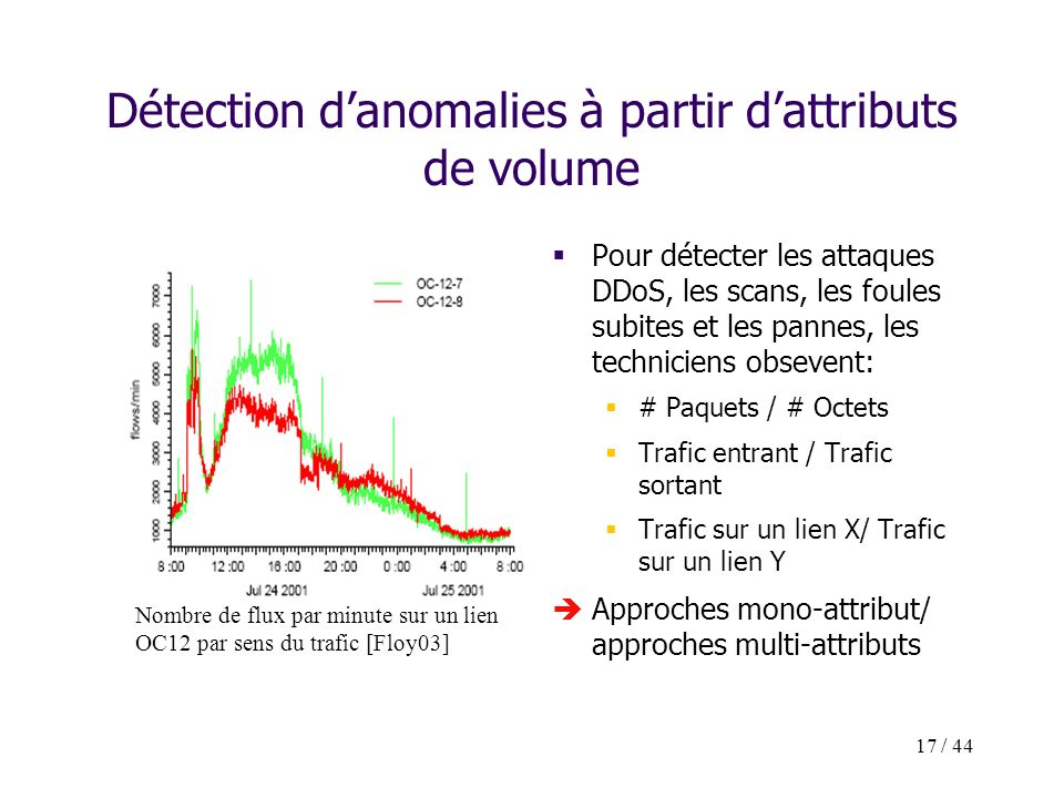 17 / 44 Détection danomalies à partir dattributs de volume Pour détecter les attaques DDoS, les scans, les foules subites et les pannes, les technicie