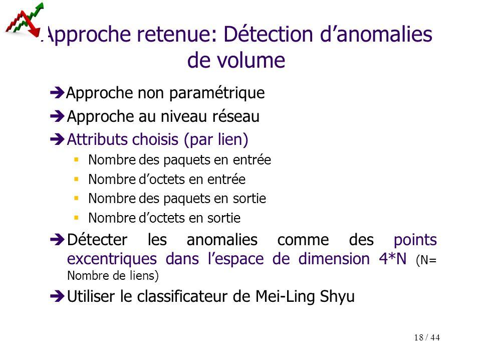 18 / 44 Approche retenue: Détection danomalies de volume Approche non paramétrique Approche au niveau réseau Attributs choisis (par lien) Nombre des p