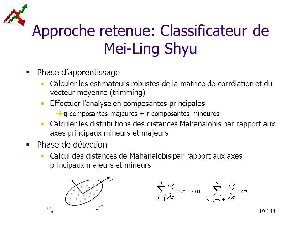 19 / 44 Approche retenue: Classificateur de Mei-Ling Shyu Phase dapprentissage Calculer les estimateurs robustes de la matrice de corrélation et du ve