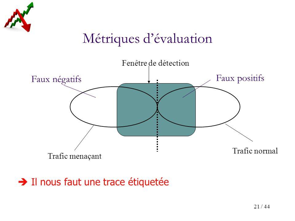 21 / 44 Fenêtre de détection Trafic menaçant Trafic normal Faux positifs Faux négatifs Métriques dévaluation Il nous faut une trace étiquetée