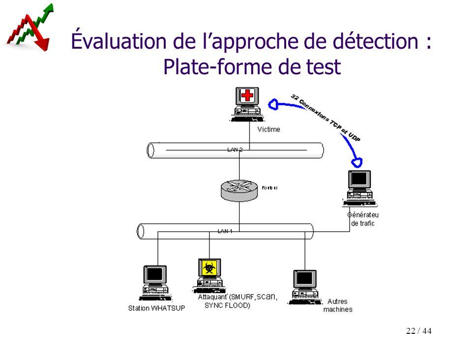 22 / 44 Évaluation de lapproche de détection : Plate-forme de test
