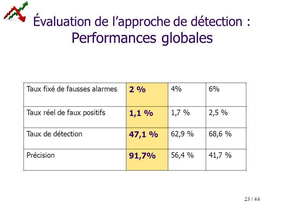 23 / 44 Évaluation de lapproche de détection : Performances globales Taux fixé de fausses alarmes 2 % 4%6% Taux réel de faux positifs 1,1 % 1,7 %2,5 %