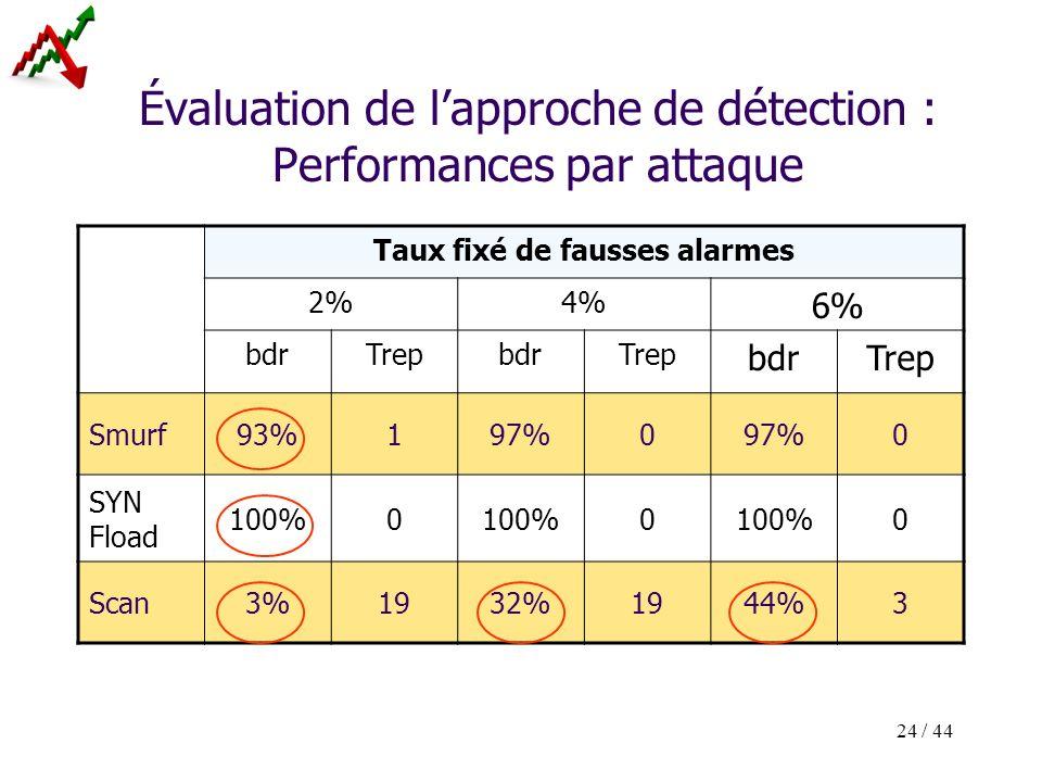 24 / 44 Évaluation de lapproche de détection : Performances par attaque Taux fixé de fausses alarmes 2%4% 6% bdrTrepbdrTrep bdrTrep Smurf93%197%0 0 SY