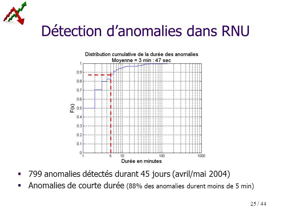 25 / 44 Détection danomalies dans RNU 799 anomalies détectés durant 45 jours (avril/mai 2004) Anomalies de courte durée (88% des anomalies durent moin