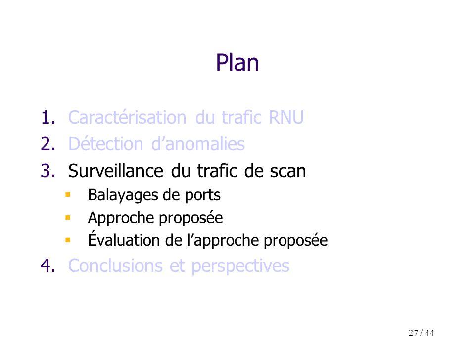 27 / 44 Plan 1.Caractérisation du trafic RNU 2.Détection danomalies 3.Surveillance du trafic de scan Balayages de ports Approche proposée Évaluation d