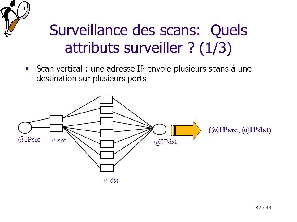 32 / 44 Surveillance des scans: Quels attributs surveiller ? (1/3) Scan vertical : une adresse IP envoie plusieurs scans à une destination sur plusieu