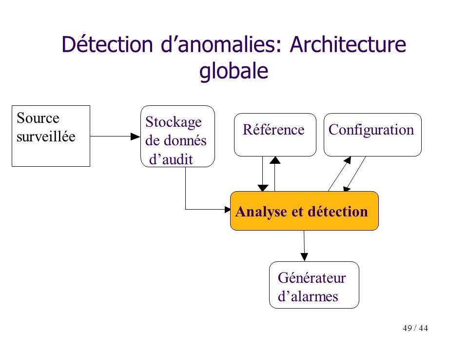 49 / 44 Détection danomalies: Architecture globale Source surveillée Stockage de donnés daudit Générateur dalarmes Analyse et détection RéférenceConfi