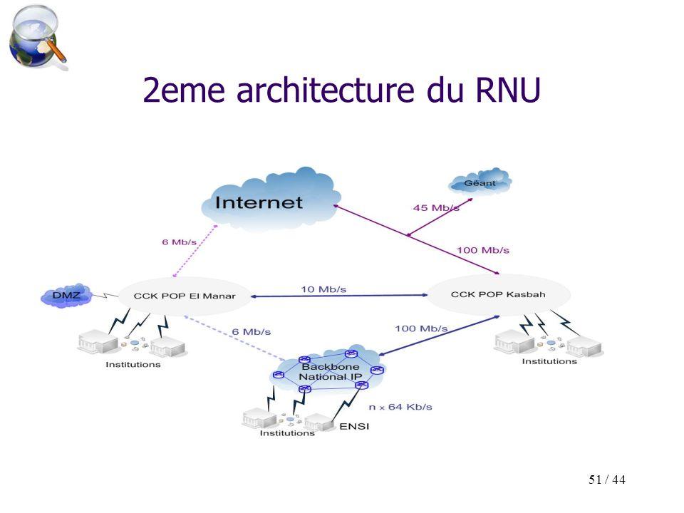 51 / 44 2eme architecture du RNU