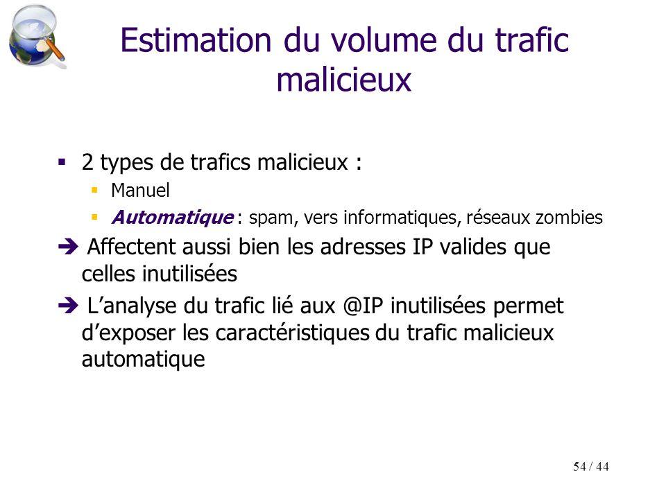54 / 44 Estimation du volume du trafic malicieux 2 types de trafics malicieux : Manuel Automatique : spam, vers informatiques, réseaux zombies Affecte