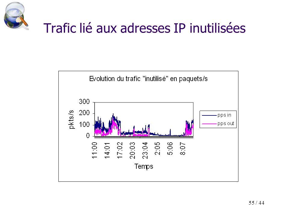 55 / 44 Trafic lié aux adresses IP inutilisées