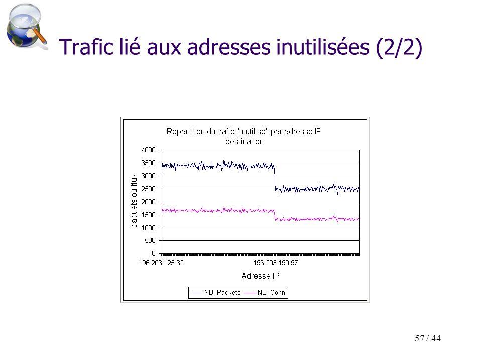 57 / 44 Trafic lié aux adresses inutilisées (2/2)