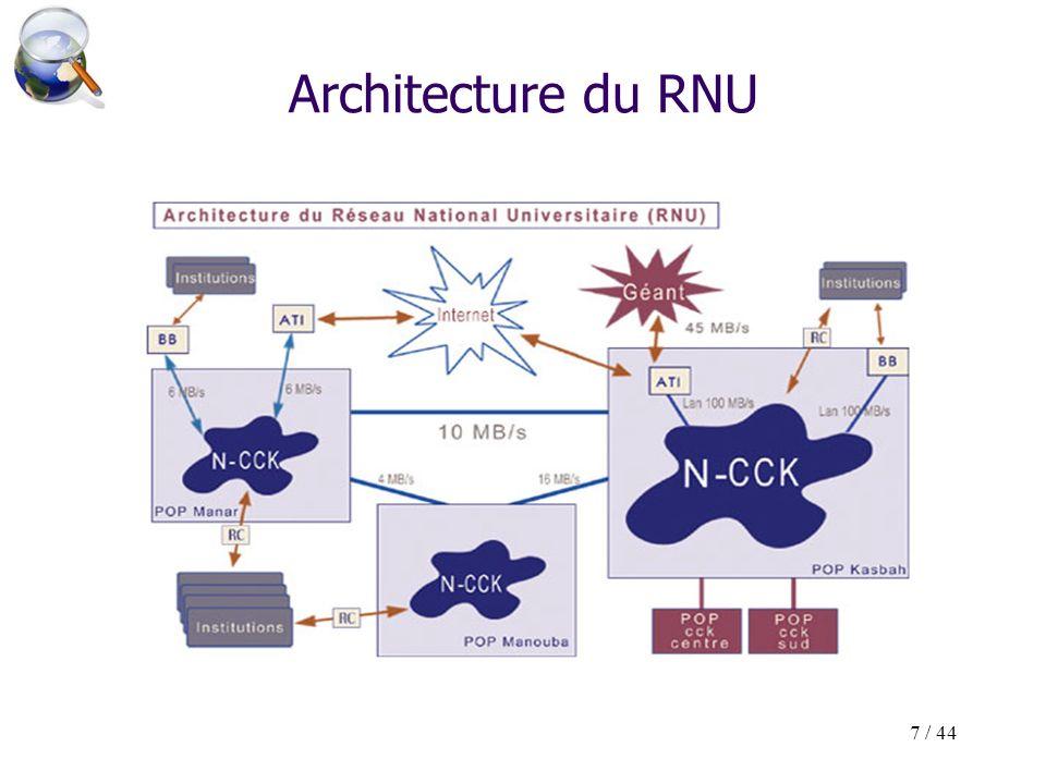 7 / 44 Architecture du RNU