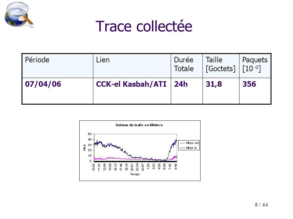 8 / 44 Trace collectée PériodeLienDurée Totale Taille [Goctets] Paquets [10 6 ] 07/04/06CCK-el Kasbah/ATI24h31,8356