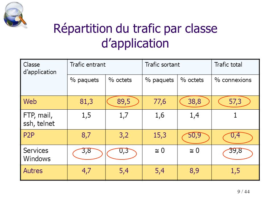 9 / 44 Répartition du trafic par classe dapplication Classe dapplication Trafic entrantTrafic sortantTrafic total % paquets% octets% paquets% octets% connexions Web81,389,577,638,857,3 FTP, mail, ssh, telnet 1,51,71,61,41 P2P8,73,215,350,90,4 Services Windows 3,80,3 0 0 39,8 Autres4,75,4 8,91,5