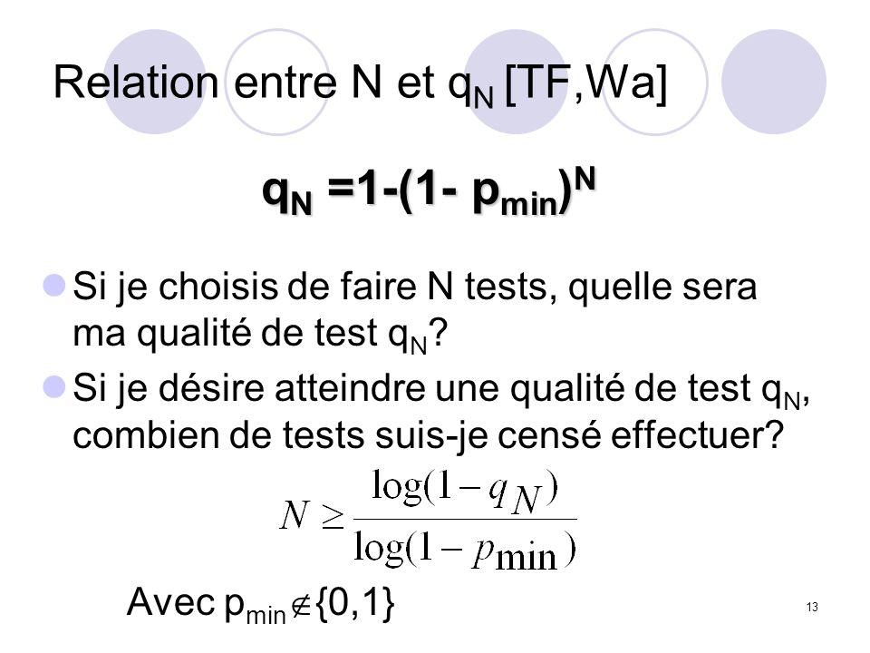 13 Relation entre N et q N [TF,Wa] q N =1-(1- p min ) N Si je choisis de faire N tests, quelle sera ma qualité de test q N .